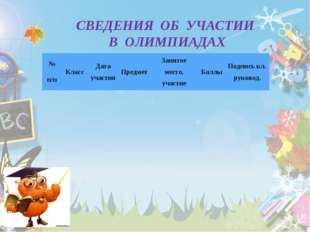 СВЕДЕНИЯ ОБ УЧАСТИИ В ОЛИМПИАДАХ № п/пКлассДата участияПредметЗанятое мес