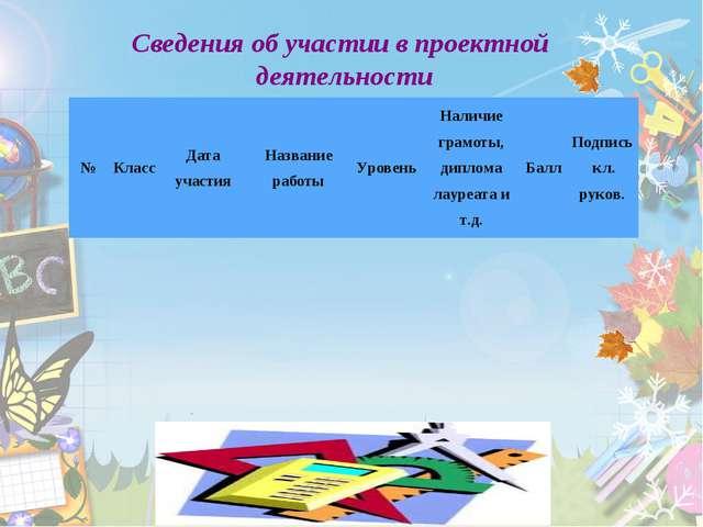 Сведения об участии в проектной деятельности №КлассДата участияНазвание ра...