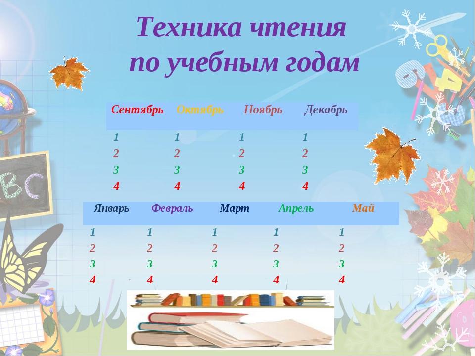 Техника чтения по учебным годам СентябрьОктябрьНоябрьДекабрь 1111...