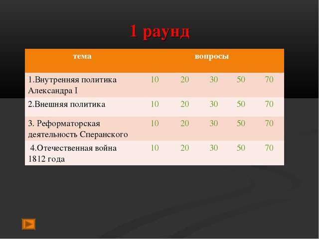 1 раунд темавопросы 1.Внутренняя политика Александра I1020305070 2.Вне...