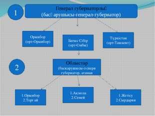 Генерал губернаторлық (басқарушысы-генерал-губернатор) Орынбор (орт-Орынбор)