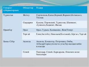 Генерал- губернаторлық Облыстар Уездер Түркістан Жетісу Сергиополь,Қапал,Верн