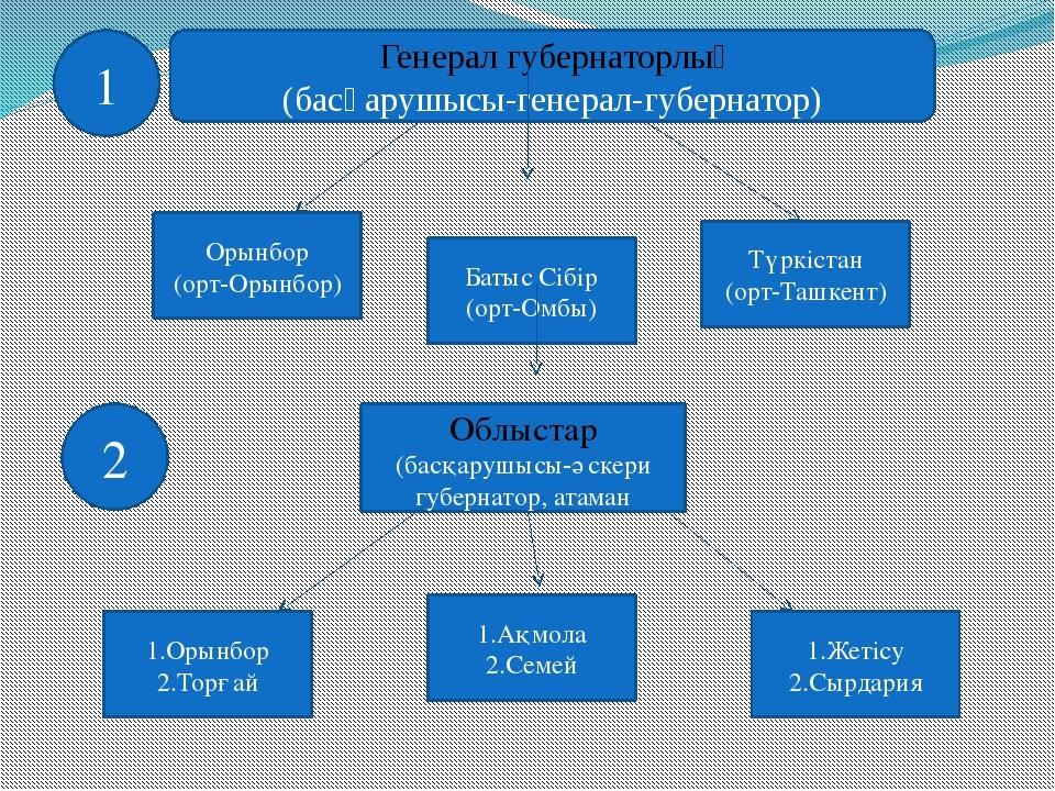 Генерал губернаторлық (басқарушысы-генерал-губернатор) Орынбор (орт-Орынбор)...