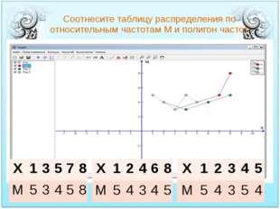 Соотнесите таблицу распределения по относительным частотам М и полигон частот