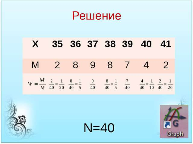 Решение N=40 X 35 36 37 38 39 40 41 M 2 8 9 8 7 4 2