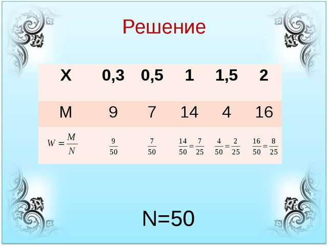 Решение N=50 X 0,3 0,5 1 1,5 2 M 9 7 14 4 16