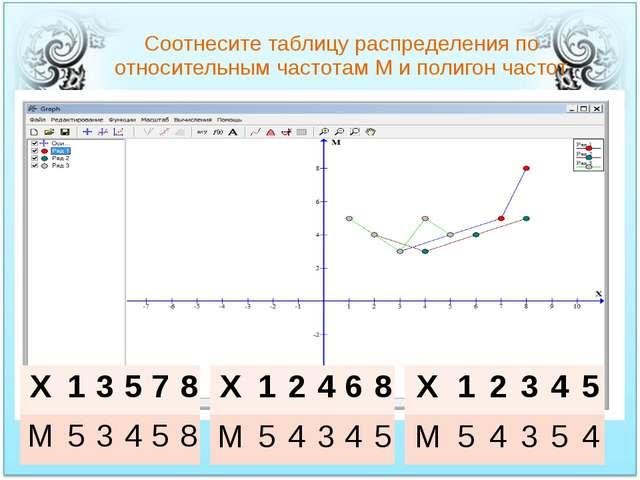 Соотнесите таблицу распределения по относительным частотам М и полигон частот...