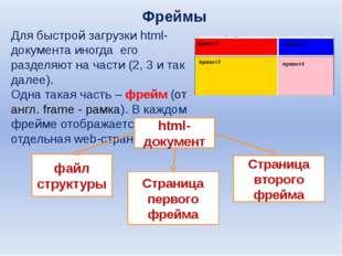 Фреймы Для быстрой загрузки html-документа иногда его разделяют на части (2,