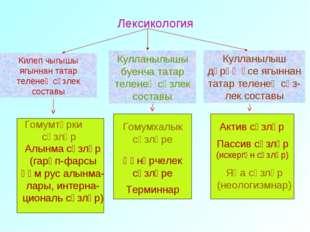Лексикология Кулланылышы буенча татар теленең сүзлек составы Кулланылыш дәрә