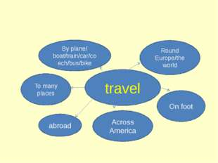 travel By plane/ boat/train/car/coach/bus/bike Round Europe/the world On foo