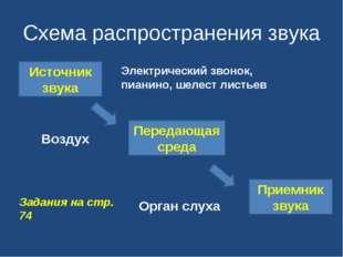 Схема распространения звука Источник звука Приемник звука Передающая среда Эл