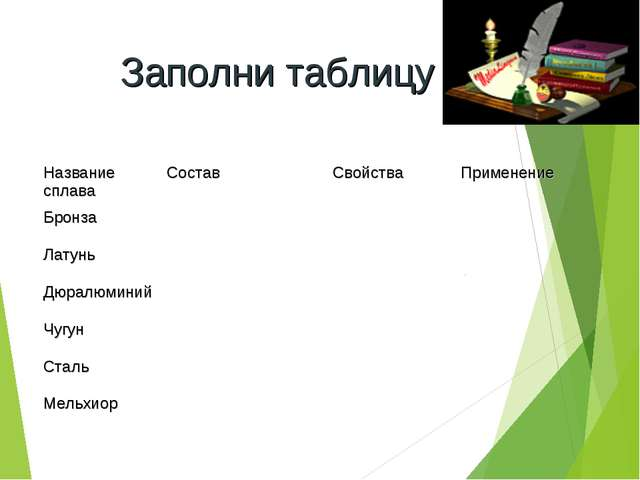 Заполни таблицу Название сплаваСоставСвойстваПрименение Бронза Латунь...