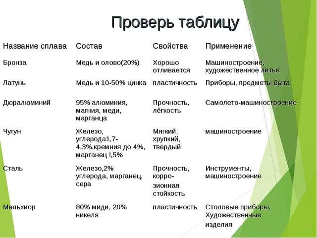 Проверь таблицу Название сплаваСоставСвойстваПрименение БронзаМедь и оло...