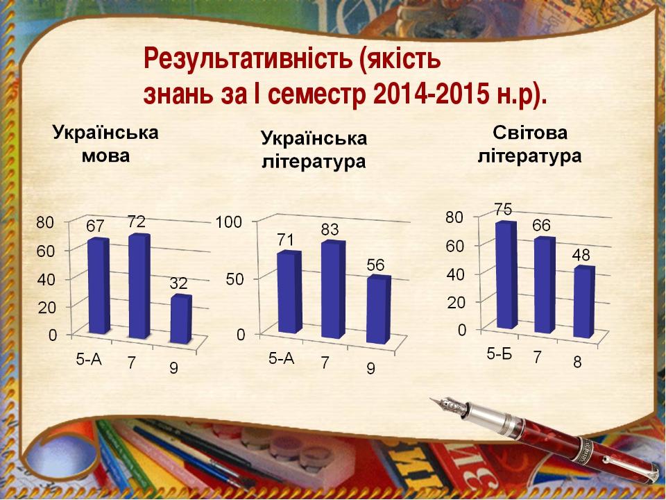 Результативність (якість знань за І семестр 2014-2015 н.р).