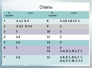 Ответы № заданияответ№ заданияответ 1А 1,2 Б 48А 2,Б 1,В 1,Г 2 2А 2,3