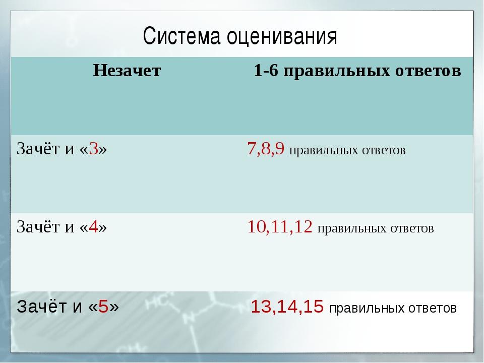 Система оценивания Зачёт и «5» 13,14,15 правильных ответов Незачет1-6 правил...