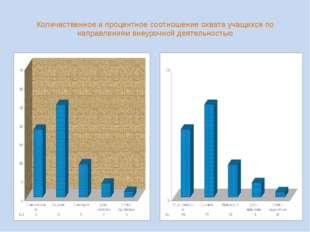 Количественное и процентное соотношение охвата учащихся по направлениям внеур
