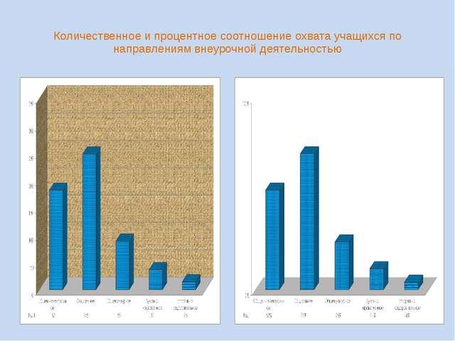 Количественное и процентное соотношение охвата учащихся по направлениям внеур...