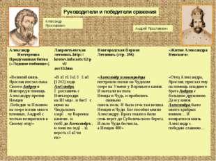 Александр Ярославович Андрей Ярославович Руководители и победители сражения
