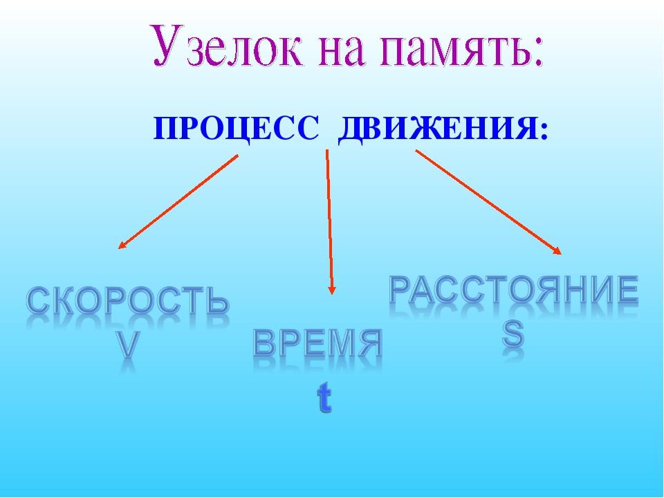 ПРОЦЕСС ДВИЖЕНИЯ: