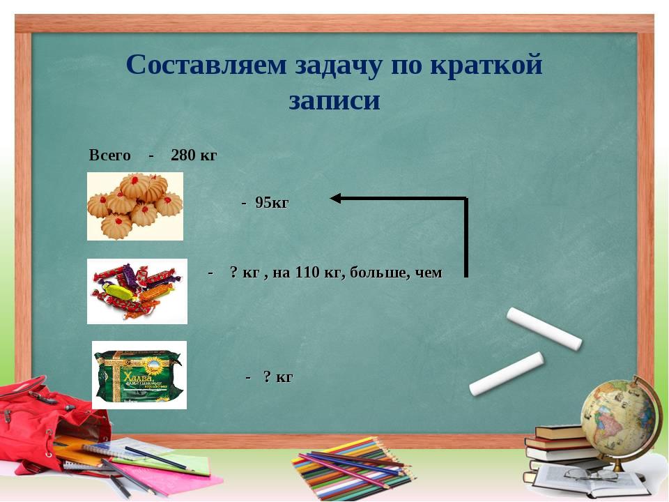 Составляем задачу по краткой записи Всего - 280 кг - 95кг - ? кг , на 110 кг,...