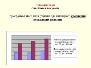 Типы диаграмм Линейчатая диаграмма Диаграммы этого типа удобны для наглядного