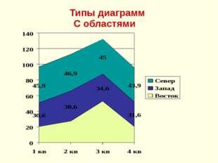 Типы диаграмм С областями