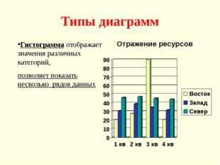 Типы диаграмм Гистограмма отображает значения различных категорий, позволяет