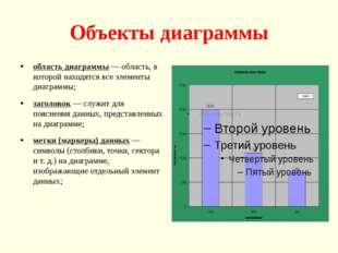 Объекты диаграммы область диаграммы — область, в которой находятся все элемен