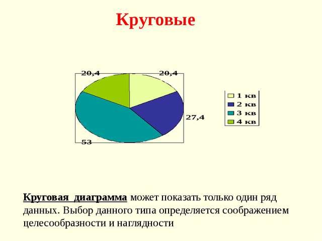 Круговые Круговая диаграмма может показать только один ряд данных. Выбор данн...