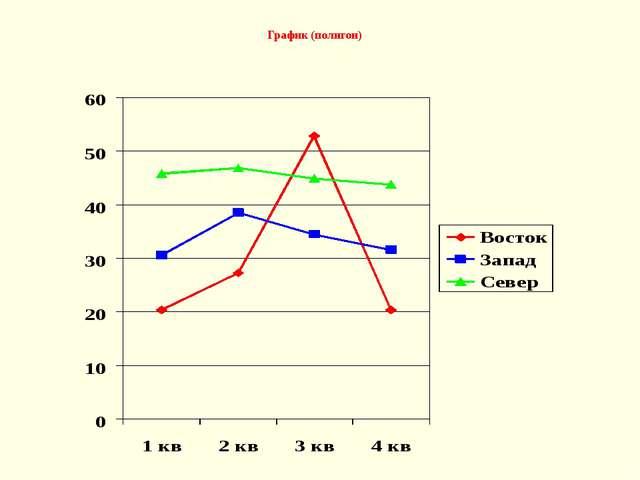 График (полигон)