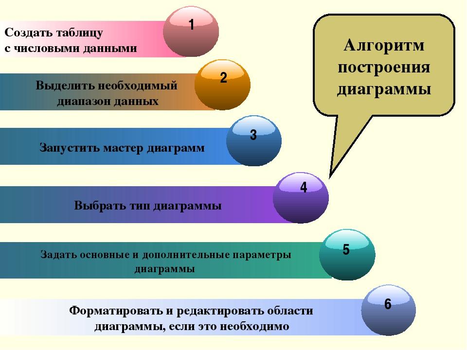 Выделить необходимый диапазон данных Запустить мастер диаграмм Выбрать тип ди...