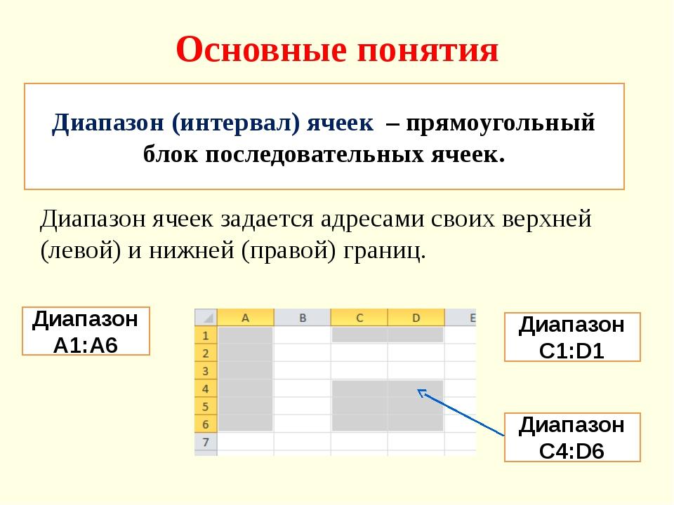 Основные понятия Диапазон ячеек задается адресами своих верхней (левой) и ниж...