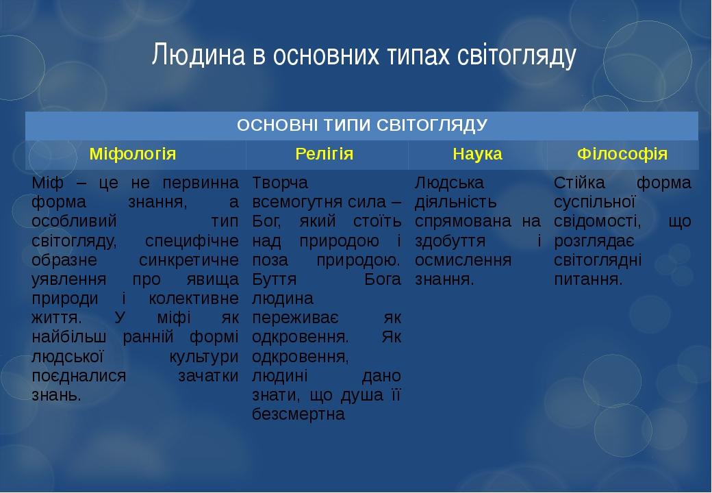 Людина в основних типах світогляду ОСНОВНІ ТИПИ СВІТОГЛЯДУ Міфологія Релігія...