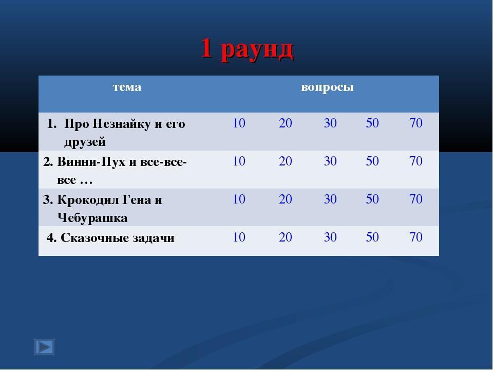 1 раунд темавопросы 1. Про Незнайку и его друзей1020305070 2. Винни-Пу...