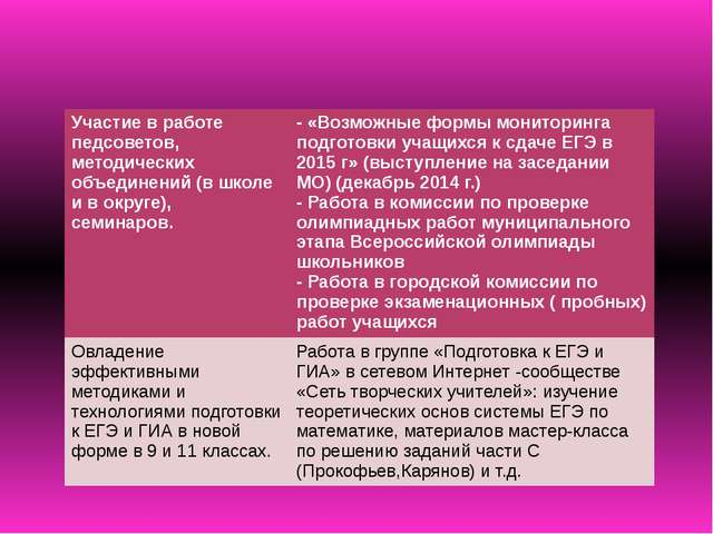 Участие в работе педсоветов, методических объединений (в школе и в округе), с...