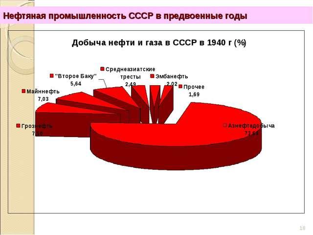 Нефтяная промышленность СССР в предвоенные годы *