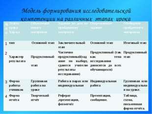Модель формирования исследовательской компетенции на различных этапах урока №