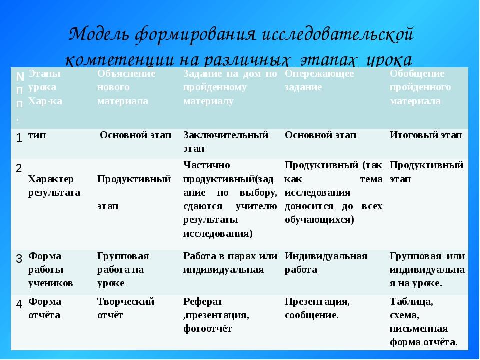 Модель формирования исследовательской компетенции на различных этапах урока №...