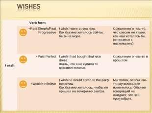 I wishVerb form +Past Simple/Past ProgressiveI wish I were at sea now. Ка