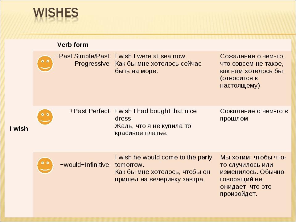 I wishVerb form +Past Simple/Past ProgressiveI wish I were at sea now. Ка...