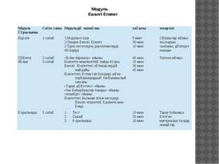 Модуль Ежелгі Египет Модуль құрылымы Сағат саны Модульдің мазмұны уақыты еск