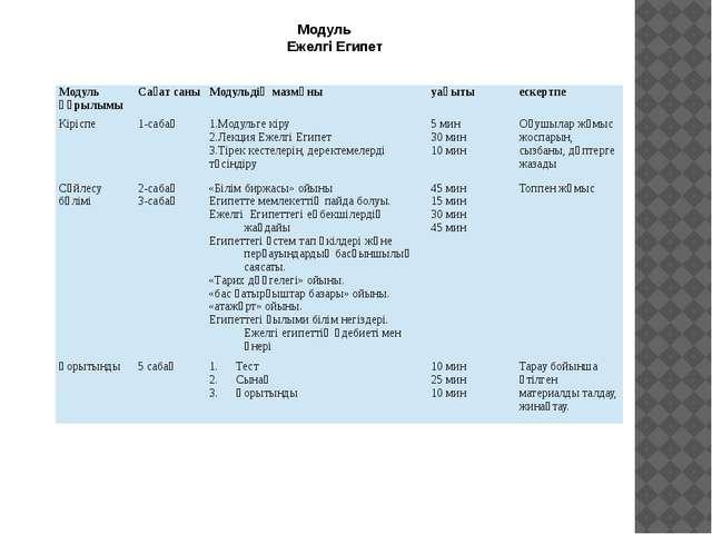 Модуль Ежелгі Египет Модуль құрылымы Сағат саны Модульдің мазмұны уақыты еск...