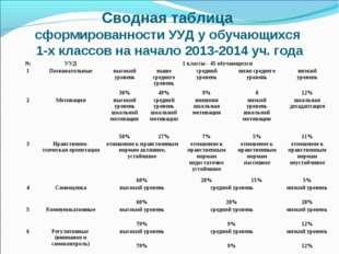 Сводная таблица сформированности УУД у обучающихся 1-х классов на начало 2013
