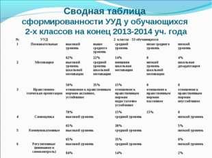 Сводная таблица сформированности УУД у обучающихся 2-х классов на конец 2013-