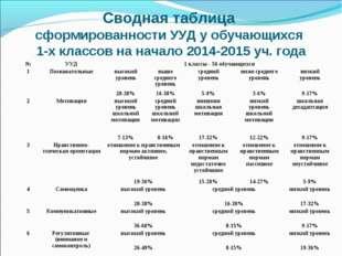 Сводная таблица сформированности УУД у обучающихся 1-х классов на начало 2014