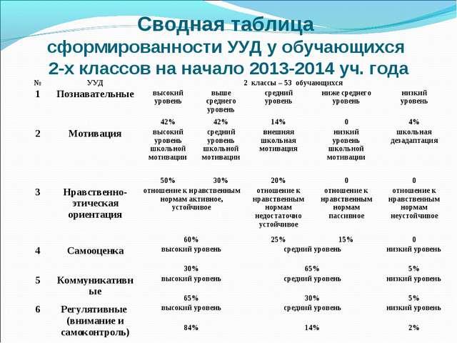 Сводная таблица сформированности УУД у обучающихся 2-х классов на начало 2013...