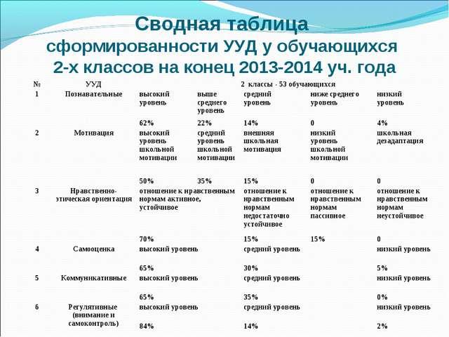 Сводная таблица сформированности УУД у обучающихся 2-х классов на конец 2013-...
