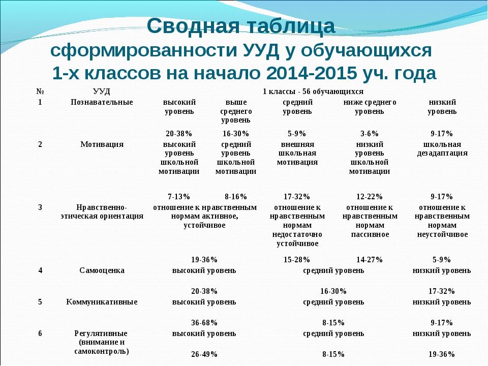 Сводная таблица сформированности УУД у обучающихся 1-х классов на начало 2014...