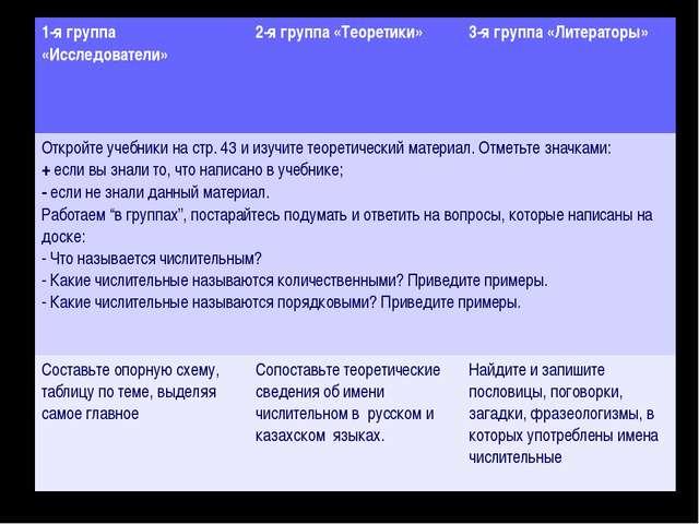 1-я группа «Исследователи»2-я группа «Теоретики»3-я группа «Литераторы» Отк...
